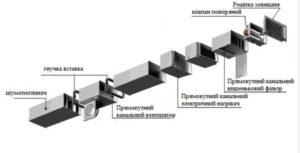 Монтаж вентиляційних установок: етапи